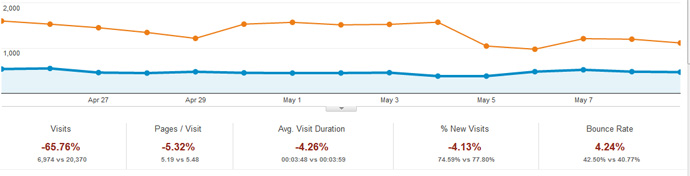 Comparison of organic search traffic pre and post penguin
